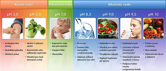 Použití jednotlivých druhů vody v závislosti na pH